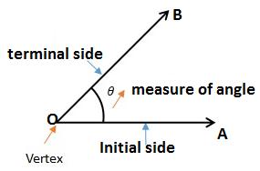 An angle - Measuring angle