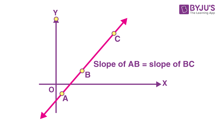 Collinearity of three points