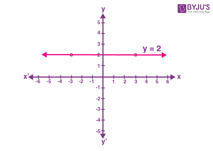 Constant function graph