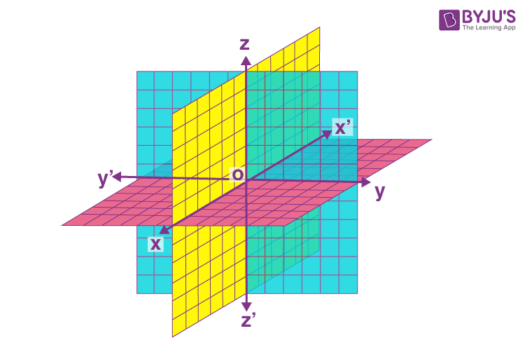 Coordinate Axes and Coordinate Planes in Three Dimensional Space 2