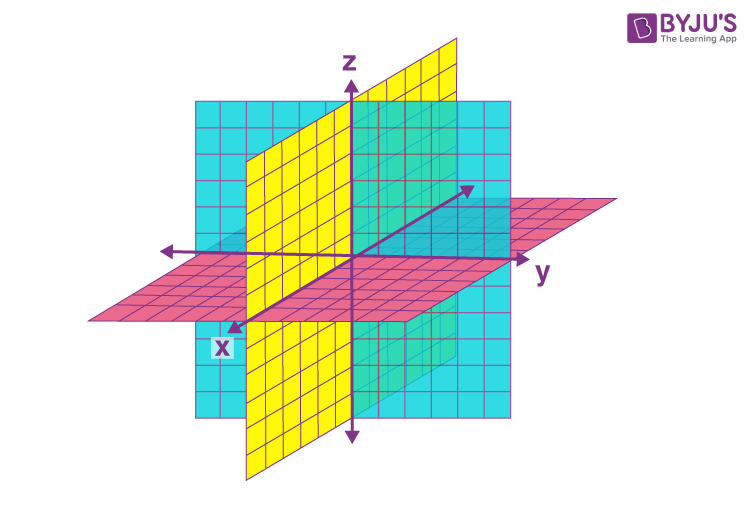 Coordinate Axes and Coordinate Planes in Three Dimensional Space 3