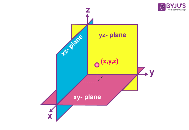 Coordinate planes in three dimensional space