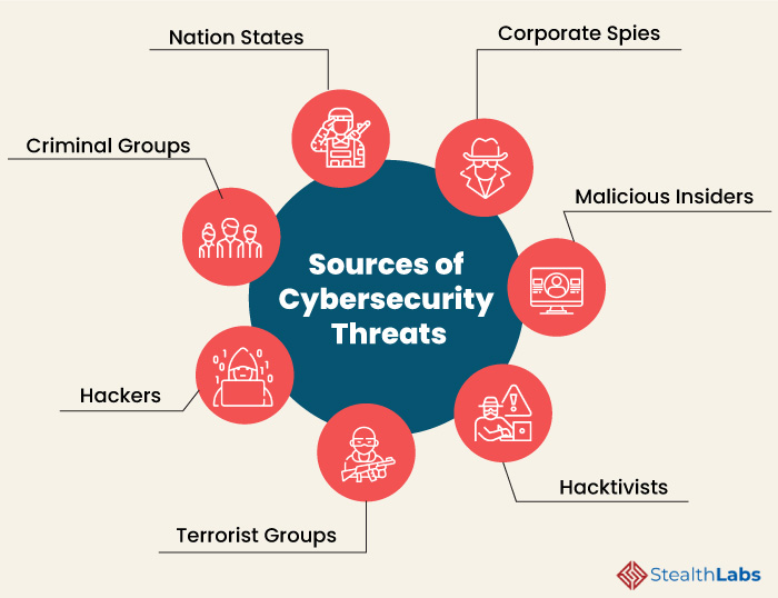 Sources of cybersecurity threats
