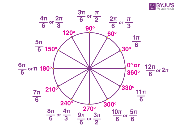 Degree and radian unit circle representation