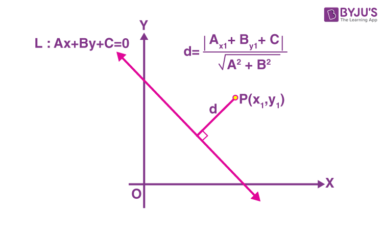 Distance of a Point From a Line 2