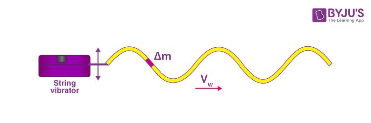 Energy of a Wave Formula