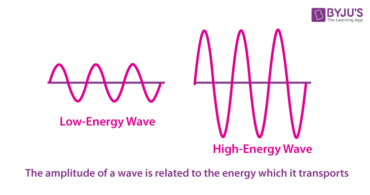 Energy of a Wave