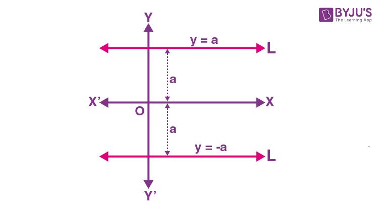 Equation of horizontal line