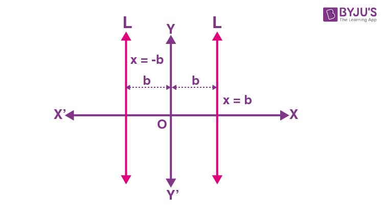Equation of Vertical Line