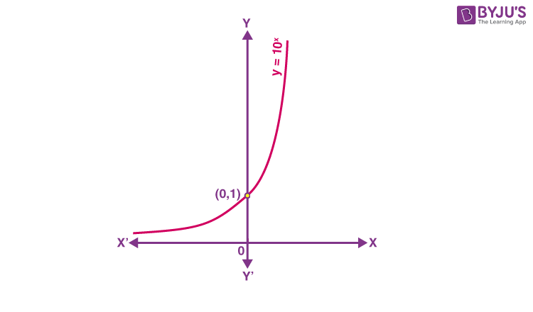 Exponential and logarithmic functions 1