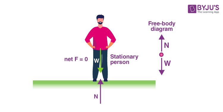 First Condition of Equilibrium