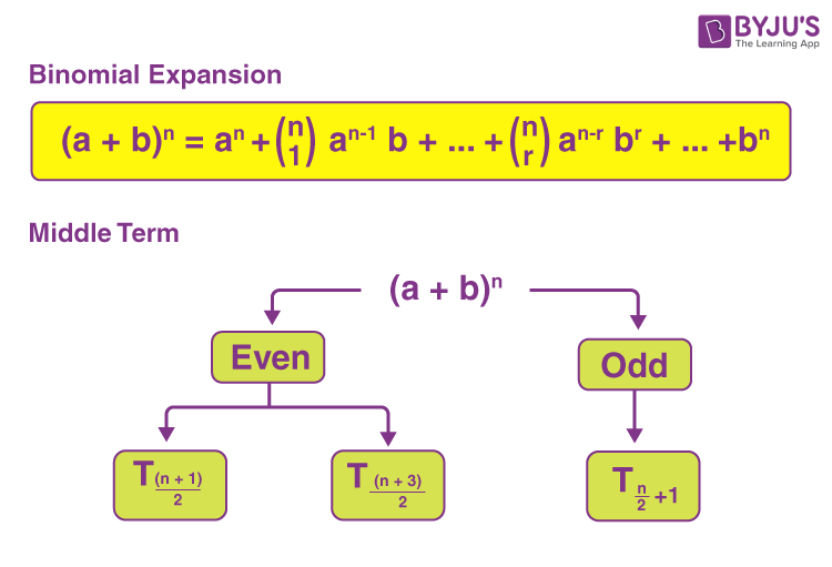 General and middle terms of a binomial expansion