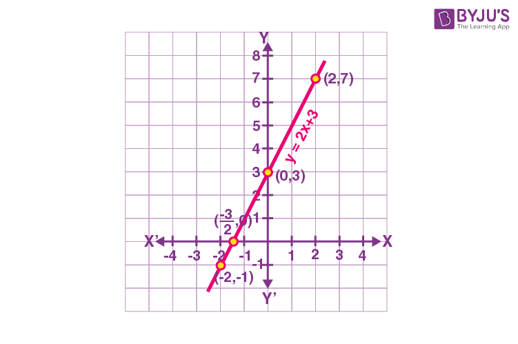 Geometrical Meaning of Zeroes of Linear Polynomial
