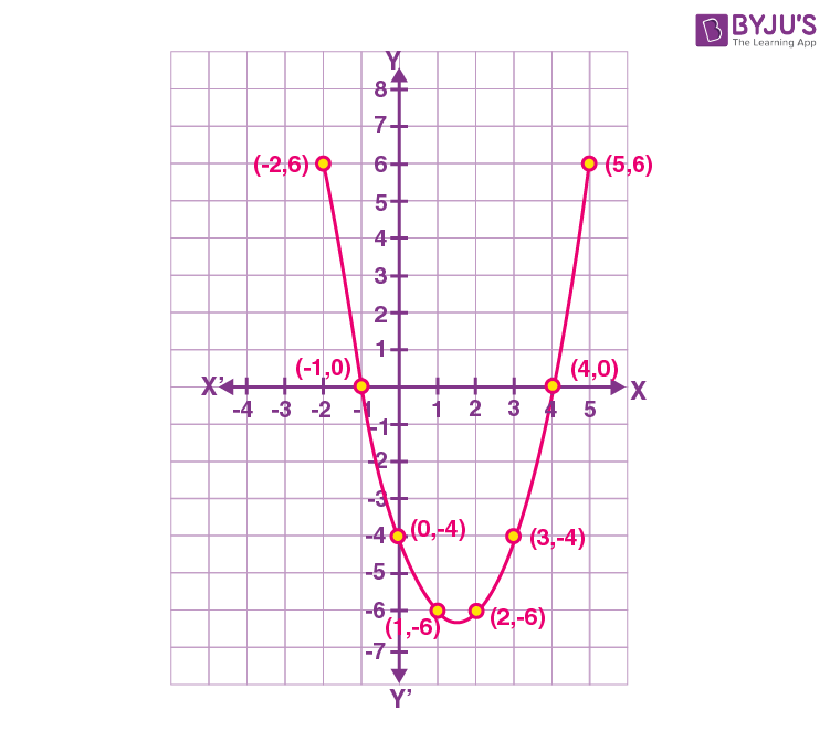 Geometrical Meaning of Zeroes of Quadratic Polynomial