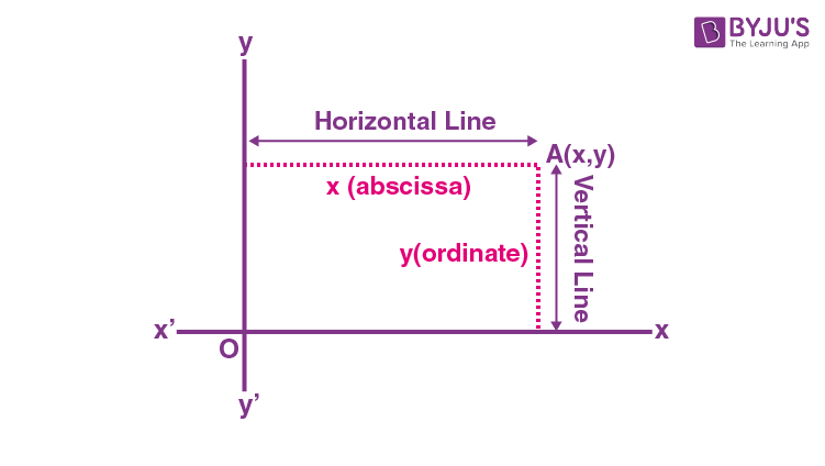 Graphing Horizontal and Vertical Lines