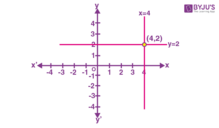 Horizontal and vertical lines example 1