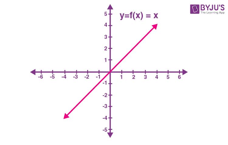 Identity function graph