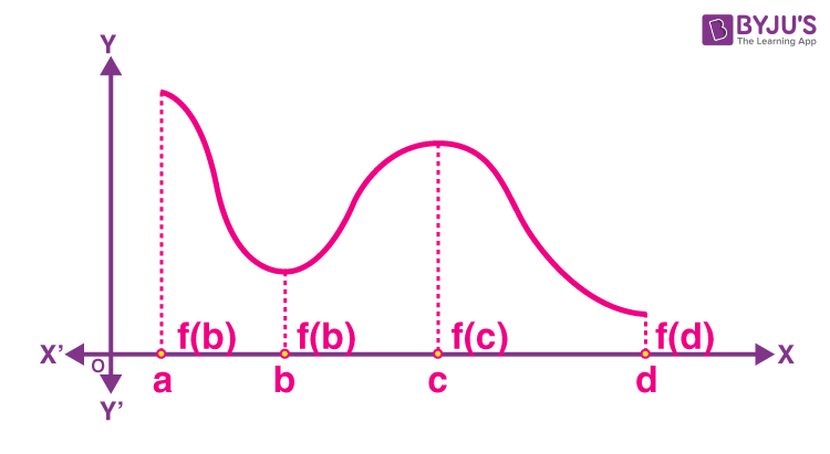 Maximum and Minimum Values of a Function in a Closed Interval