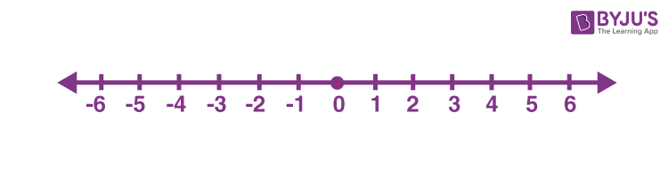 Ordering of integers on number line