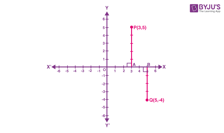 Plotting a Point in the Plane if its Coordinates are given -1