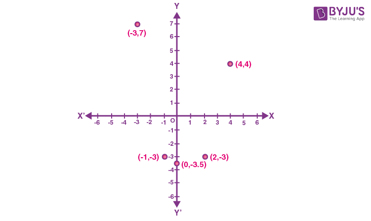 Plotting a Point in the Plane if its Coordinates are given - 2