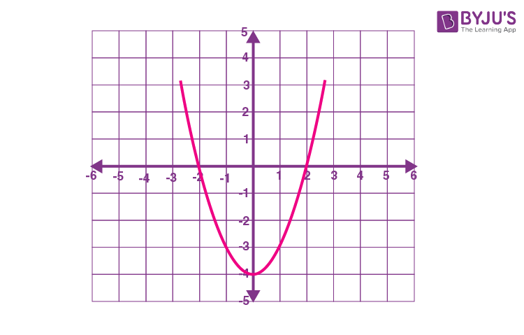 Polynomial function graph