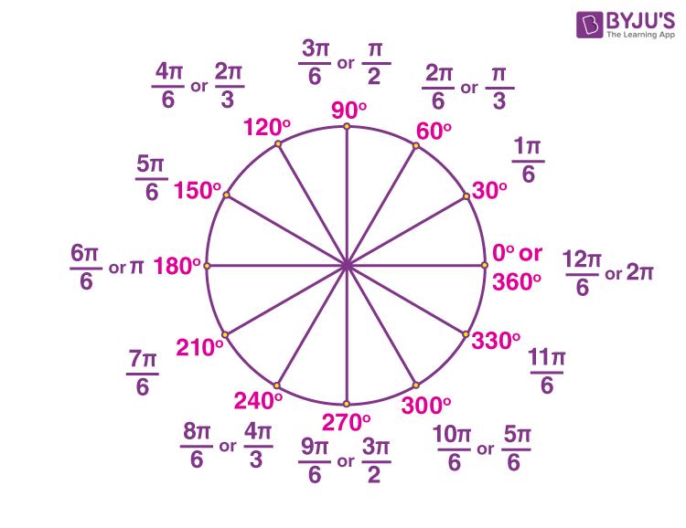 Radian measure circle