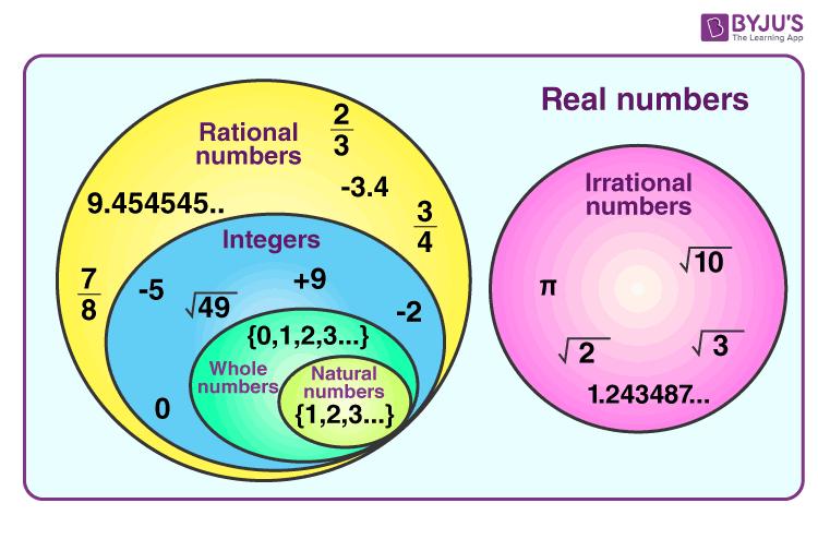 Real numbers representation