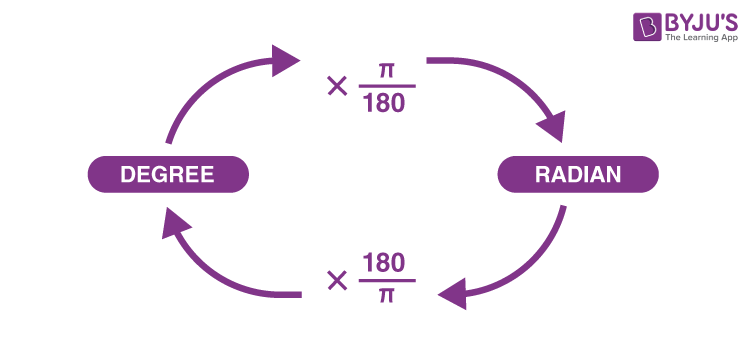 Relation between degree and radian