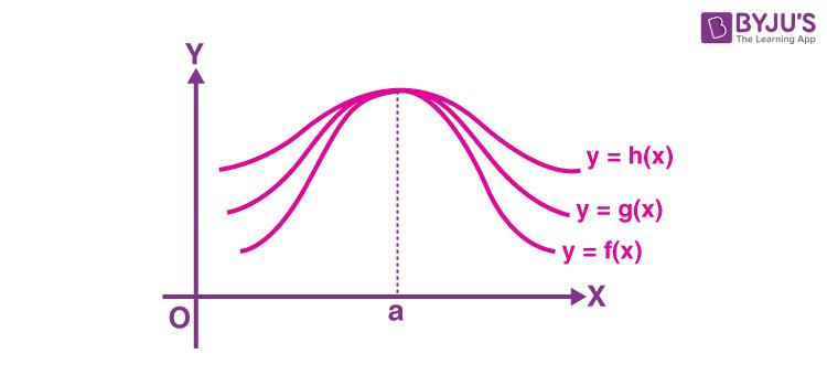 Sandwich theorem