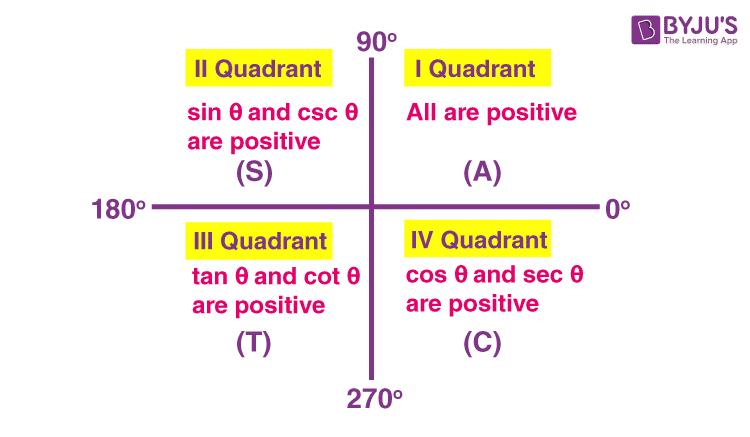 Sign of trigonometric functions