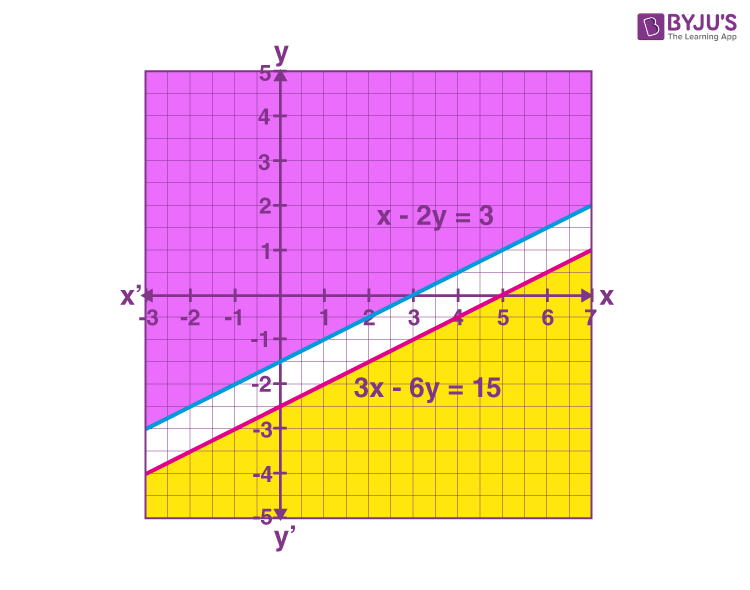 Solution of System of Linear Inequalities in Two Variables 3
