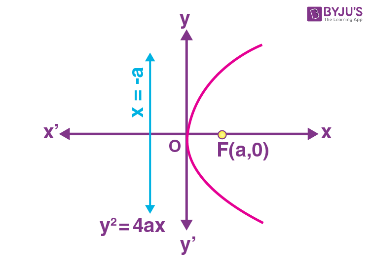 Standard equations of parabola 1