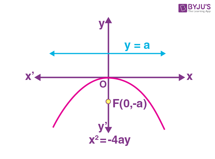 Standard equations of parabola 4