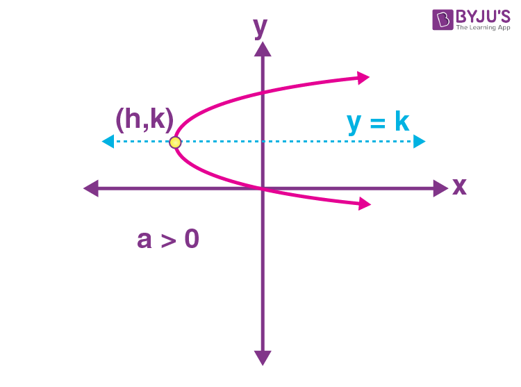 Standard equations of parabola 5
