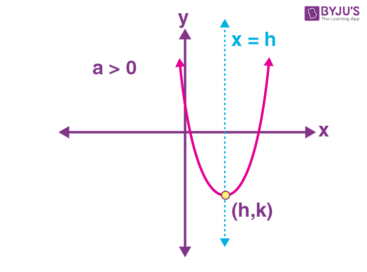 Standard equations of parabola 7