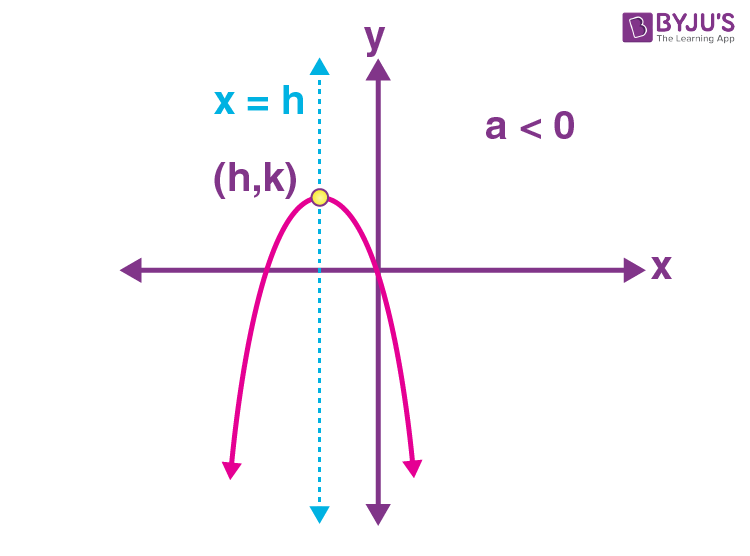 Standard equations of parabola 8