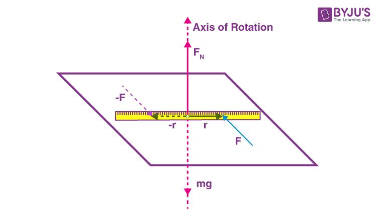 static Equilibrium Example