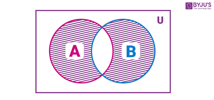 Symmetric difference between A and B