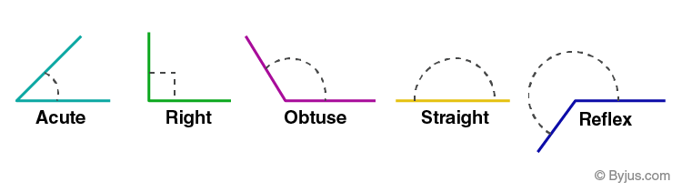Types of angles - Measurement