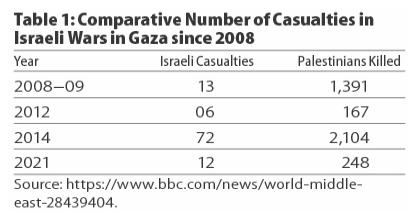 Number of casualties in Israeli wars