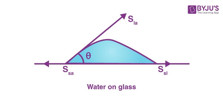 Angle Of Contact Figure b