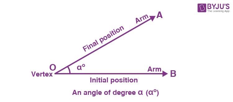Acute angle 1