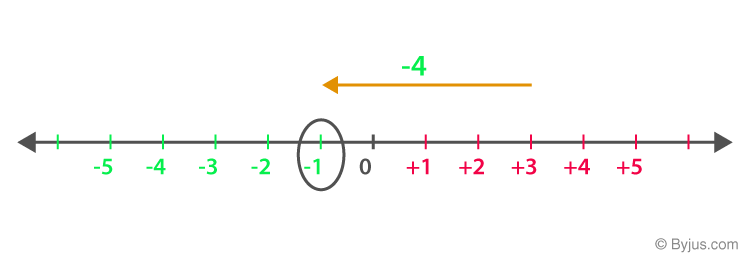 Addition and subtraction 1