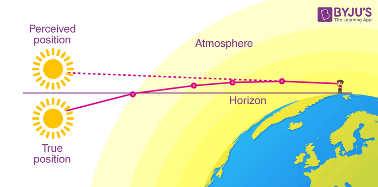 Advanced sunrise and delayed sunset