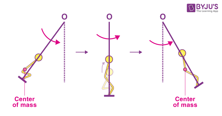 Angular momentum conservation on a swing in standing position