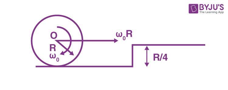 Angular velocity of cylinder