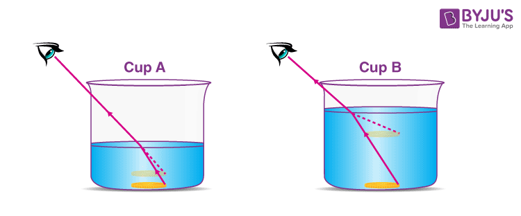 apparent depth depends on the depth of water in the beaker