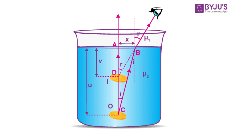 How is the apparent depth and the real depth related to the refractive index