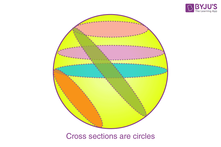 Cross sections of sphere